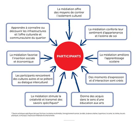 eval_effetsparticipants_graph_web